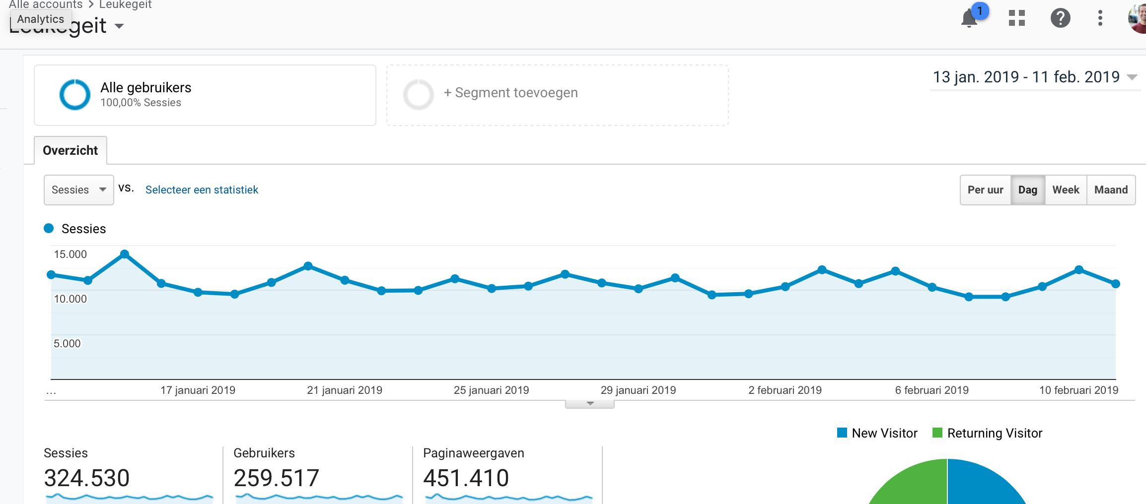 Statistieken Leukegeit.nl